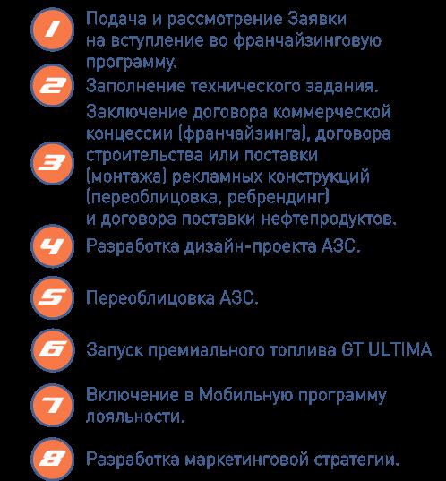 Франшиза АЗС